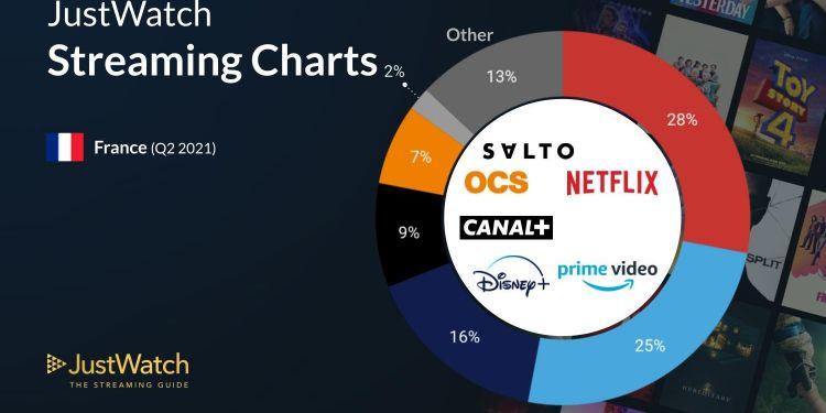 Netflix et Prime Video dominent le marché de la sVOD en France en 2021